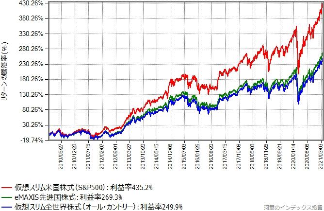 米国株式/先進国株式/全世界株式をまとめてプロットしたグラフ