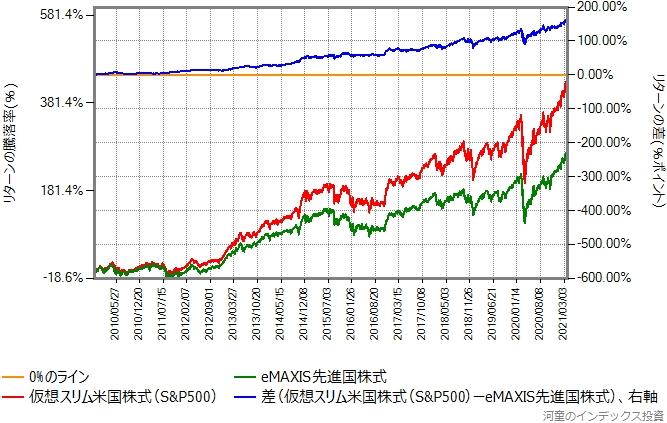 米国株式と先進国株式のリターン比較グラフ