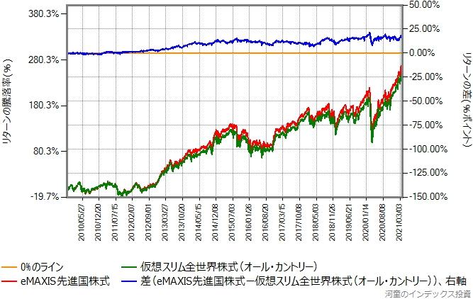 先進国株式と全世界株式のリターン比較グラフ