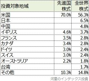 先進国株式と全世界株式の投資対象地域と比率の比較表