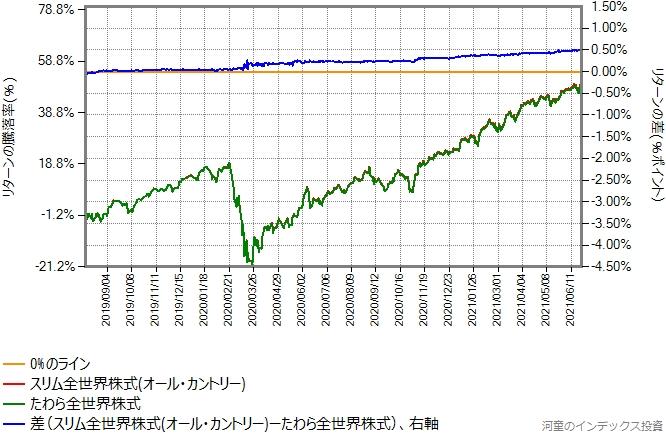 たわら全世界株式とオール・カントリーのリターン比較グラフ