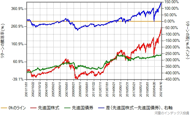 先進国株式と先進国債券のリターン比較グラフ