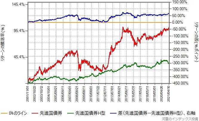 先進国債券の為替ヘッジありなしのリターン比較グラフ
