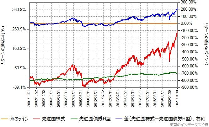 先進国株式と先進国債券(ヘッジあり)のリターン比較グラフ