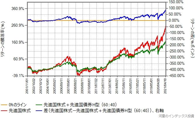 先進国株式と先進国債券(ヘッジあり)を60:40で混ぜたものと、先進国株式のリターン比較グラフ