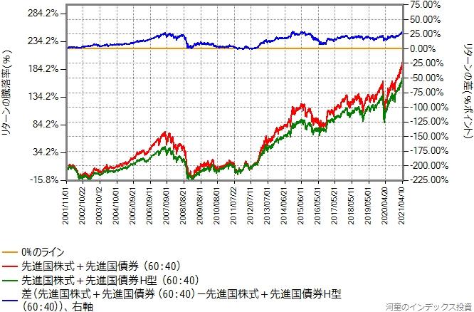 先進国債券を混ぜたものどうしのリターン比較グラフ