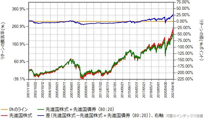 先進国株式と先進国債券を80:20で混ぜたものと、先進国株式のリターン比較グラフ