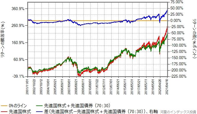 先進国株式と先進国債券を70:30で混ぜたものと、先進国株式のリターン比較グラフ