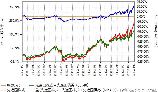 先進国株式と先進国債券を60:40で混ぜたものと、先進国株式のリターン比較グラフ