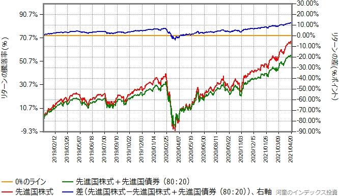 先進国株式と先進国債券を80:20で混ぜたものと、先進国株式のリターン比較グラフ、2019年年初から