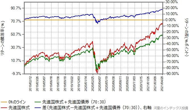 先進国株式と先進国債券を70:30で混ぜたものと、先進国株式のリターン比較グラフ、2019年年初から