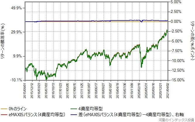 eMAXISバランス(4資産均等型)と合成結果のリターン比較グラフ
