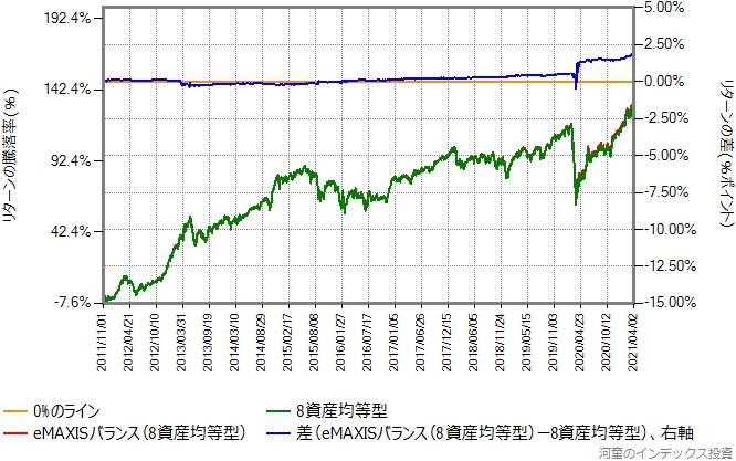 eMAXISバランス(8資産均等型)と合成結果のリターン比較グラフ