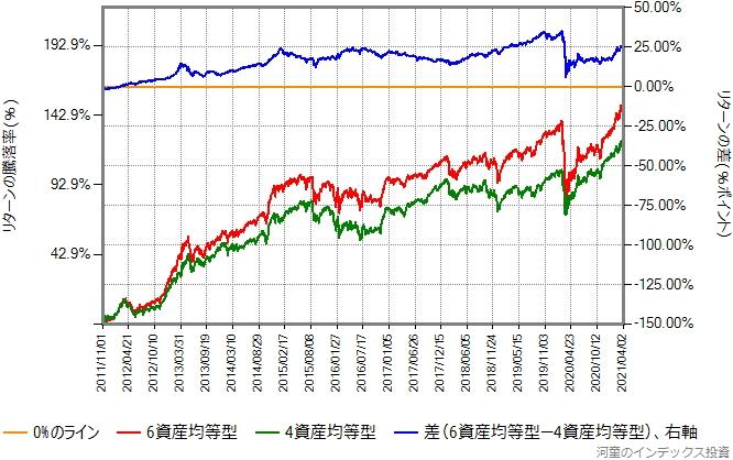 4資産均等型と6資産均等型のリターン比較グラフ