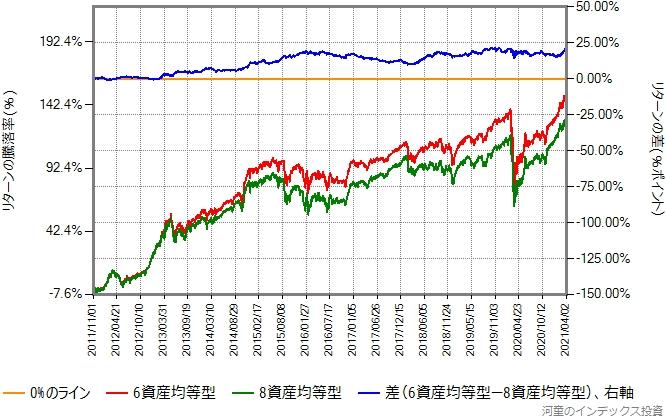 6資産均等型と8資産均等型のリターン比較グラフ
