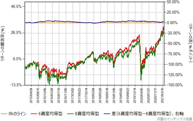 6資産均等型と8資産均等型のリターン比較グラフ、2015年年初から