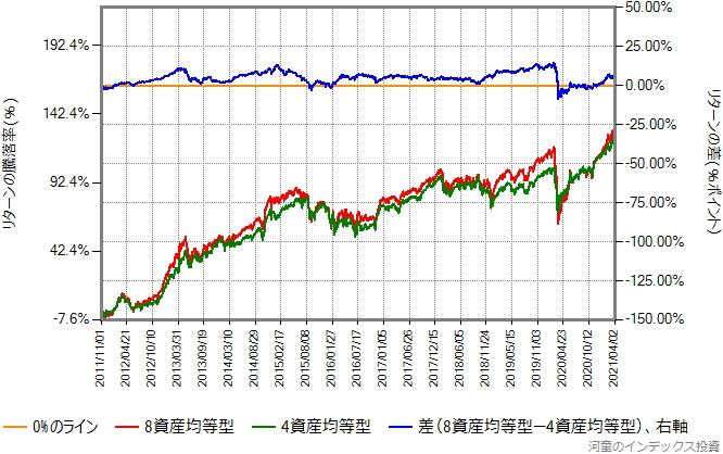 4資産均等型と8資産均等型のリターン比較グラフ