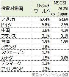 ひふみワールドとMSCIオール・カントリー・ワールド・インデックス(除く日本)の投資対象国と比率の比較表