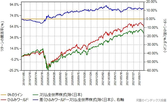 ひふみワールドとスリム全世界株式(除く日本)のリターン比較グラフ