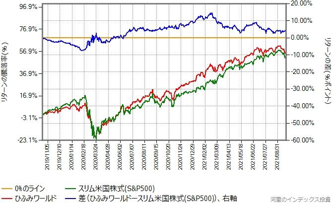 ひふみワールドとスリム米国株式(S&P500)のリターン比較グラフ