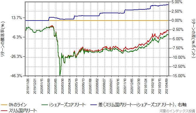 スリム国内リートとiシェアーズコアJリートのリターン比較グラフ