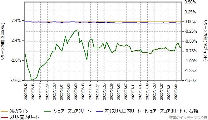 2020年5月11日から8月7日を切り出したグラフ