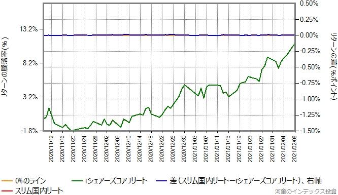 2020年11月9日から2021年2月8日を切り出したグラフ