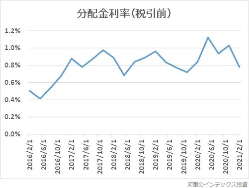 iシェアーズコアJリートの分配金利率(税引前)の推移グラフ