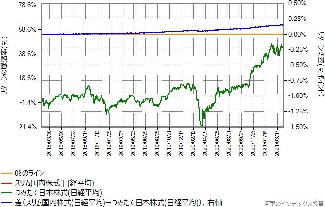 スリム国内株式(日経平均)とつみたて日本株式(日経平均)のリターン比較グラフ