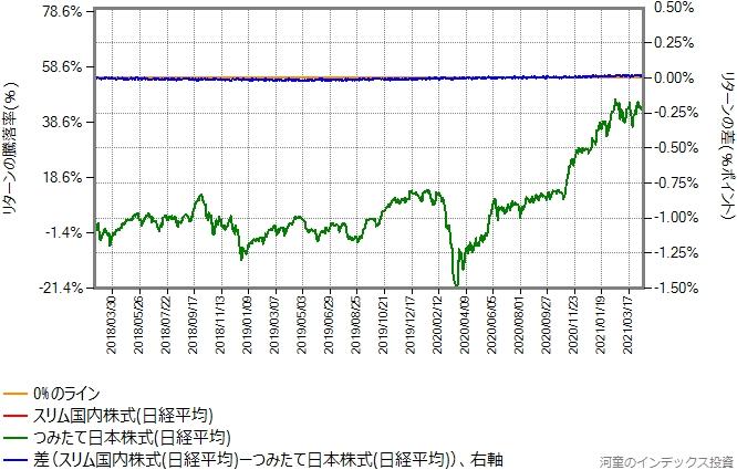 スリム国内株式(日経平均)の運用コストを年率0.03%ポイント増量したものとの比較グラフ