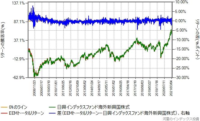 EEMトータルリターンと日興インデックスファンド海外新興国株式のリターン比較グラフ
