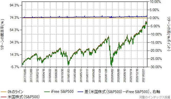 仮想スリム米国株式(S&P500)とiFree S&P500のリターン比較グラフ
