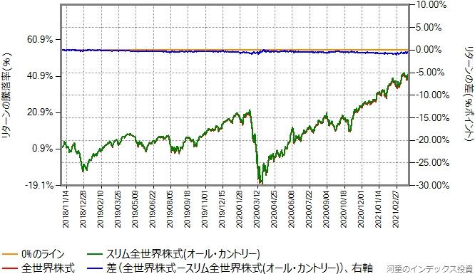 合成した全世界株式とスリム全世界株式(オール・カントリー)のリターン比較グラフ