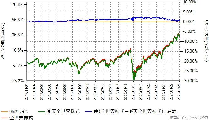 合成した全世界株式と楽天全世界株式のリターン比較グラフ