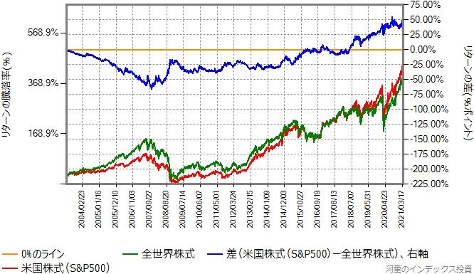 米国株式と全世界株式の、2003年4月15日からのリターン比較グラフ