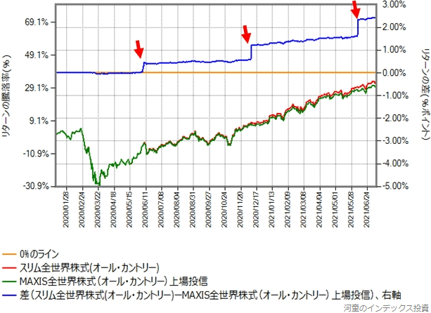 オール・カントリーとMAXIS全世界株式のリターン比較グラフ