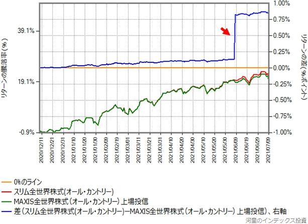 MAXIS全世界株式の2020年12月8日からのオール・カントリーとのリターン比較グラフ