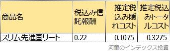 スリム先進国リートの運用報告書から計算したトータルコスト表