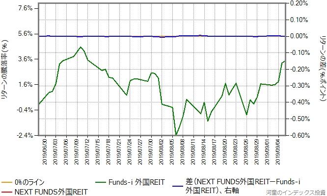 NEXT FUNDS外国REITの運用コストを年率0.38%ポイント増量したものとの比較(1)