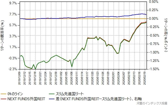 NEXT FUNDS外国REITとスリム先進国リートのリターン比較グラフ、2019年12月9日から2020年2月20日
