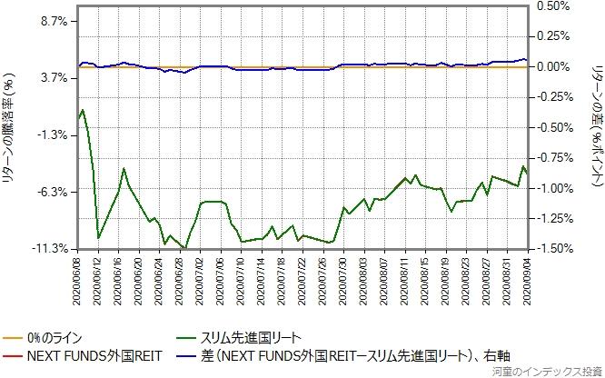 NEXT FUNDS外国REITとスリム先進国リートのリターン比較グラフ、2020年6月8日から9月6日まで