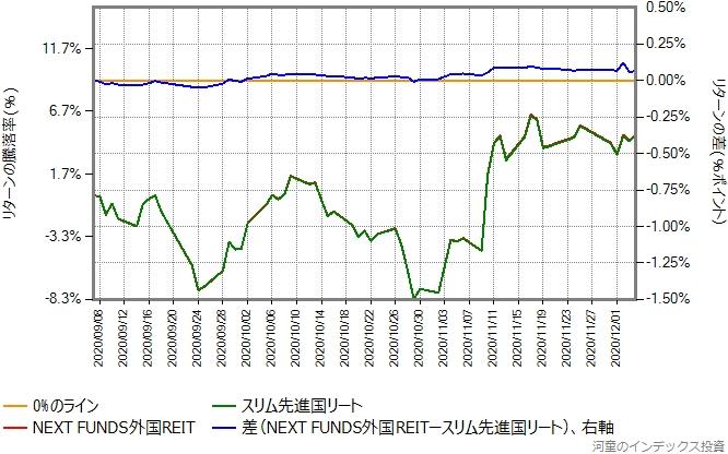 NEXT FUNDS外国REITとスリム先進国リートのリターン比較グラフ、2020年9月7日から12月4日ま