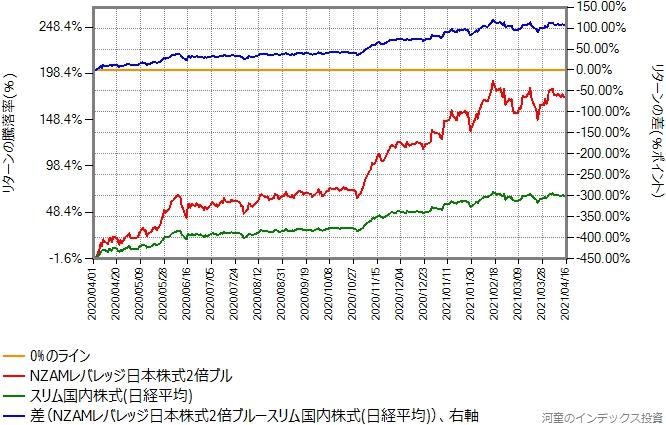 スリム国内株式(日経平均)とNZAMレバレッジ日本株式2倍ブルのリターン比較グラフ