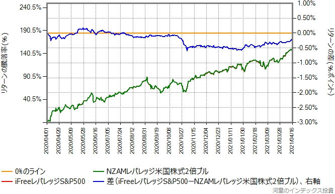 iFreeレバレッジS&P500とNZAMレバレッジ米国株式2倍ブルのリターン比較グラフ