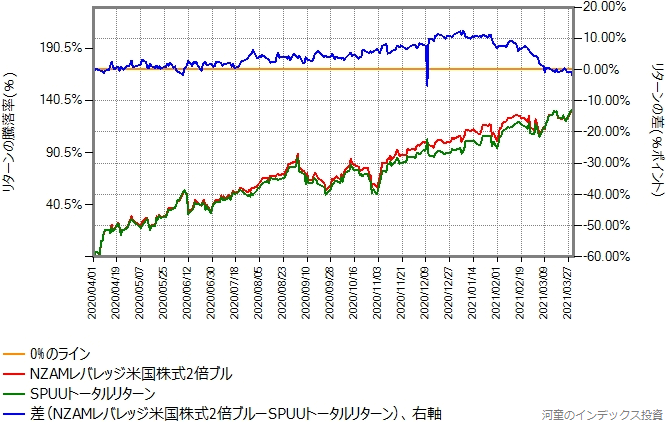 NZAMレバレッジ米国株式2倍ブルとSPUUトータルリターンのリターン比較グラフ
