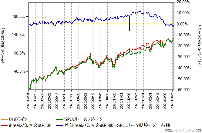 iFreeレバレッジS&P500とSPUUトータルリターンの比較グラフ