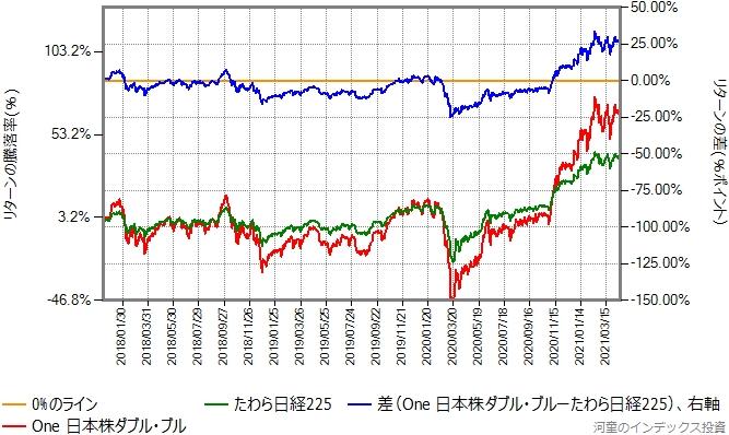 One日本株ダブル・ブルとたわら日経225のリターン比較グラフ
