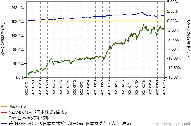 NZAMレバレッジ日本株式2倍ブルとOne日本株ダブル・ブルのリターン比較グラフ