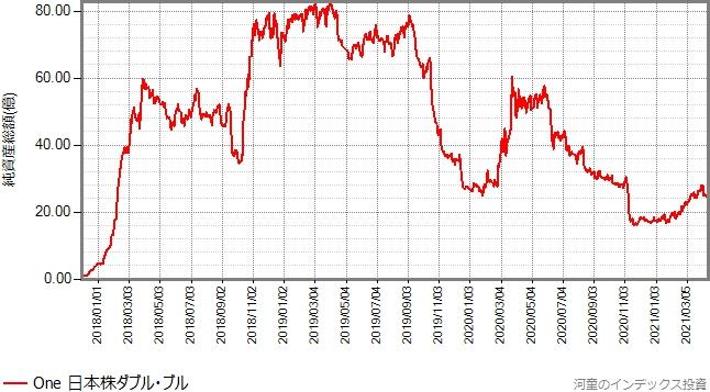 設定来の純資産総額の推移グラフ