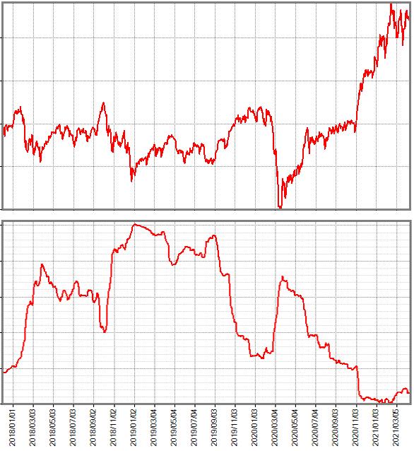 基準価額の推移と資金流出入額の累計の推移を並べたグラフ